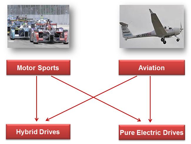 Elektrische Antriebe Luftfahrt Aviation Compact