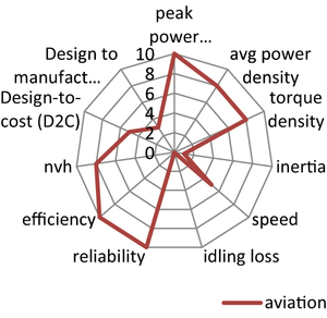 Aviation - Fokusdiagramm