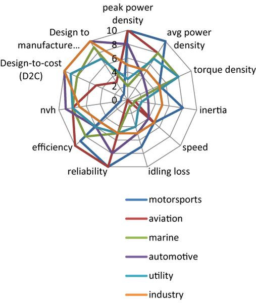Technologiebeispiele elektrischer Antriebe | Compact Dynamics ...